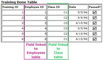 Access Tips: Training Done table example