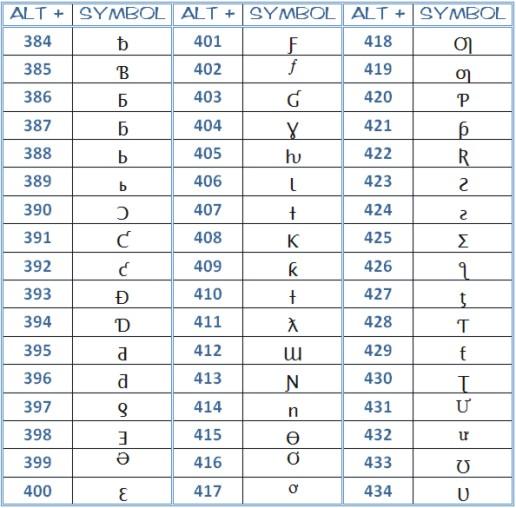 microsoft word symbols - complete ascii code - page 7