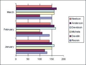 Excel Charts: 2D Bar Chart