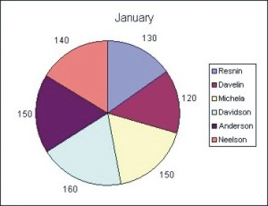 Excel Charts: 2D Pie Chart