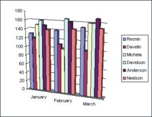 Excel Charts: 3D Column Chart
