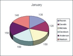 Excel Charts: 3D Pie Chart