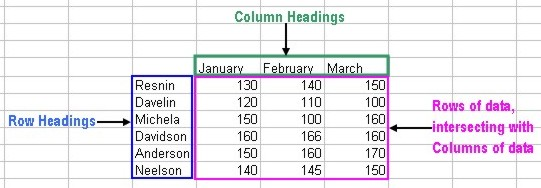 Excel Charting: source data example