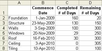 Excel Gantt Chart data table example