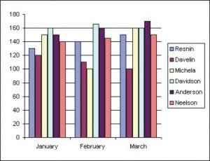 How to use Microsoft Excel: Column Chart example